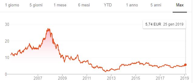 nokia share price