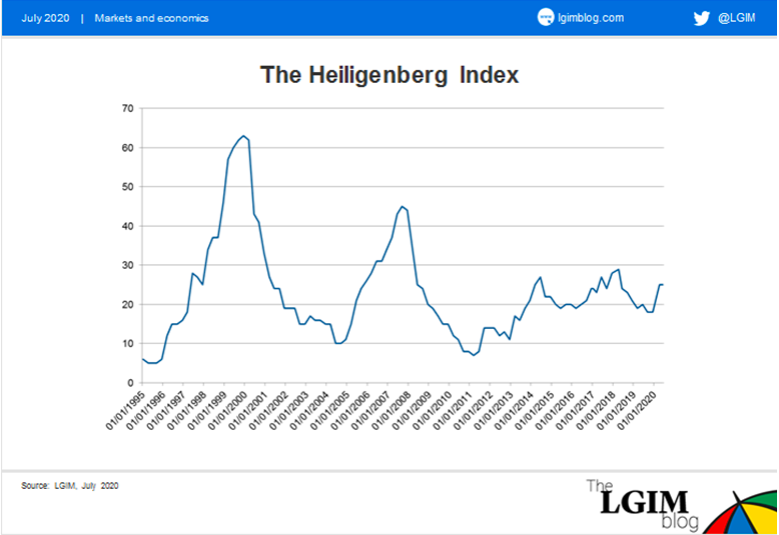 Heiligenberg Index