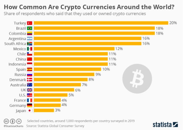 Penetrazione Bitcoin nel mondo