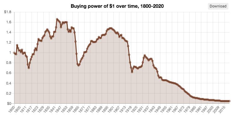 Inflazione Stati Uniti dal 1800 al 2020